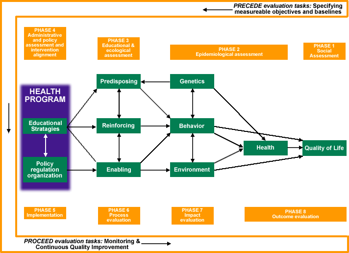 85 Figure 4.5: The Precede-Proceed Model Source: Green & Kreuter (2005). DSAPP effectiveness could be enhanced through application of stages of program implementation development.