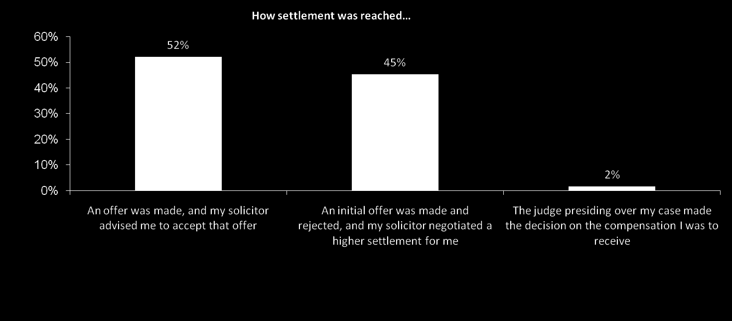 How settlement was