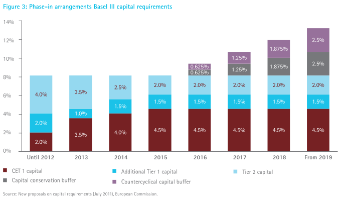 Basel III foresees a transition period before the new capital requirements apply in full.