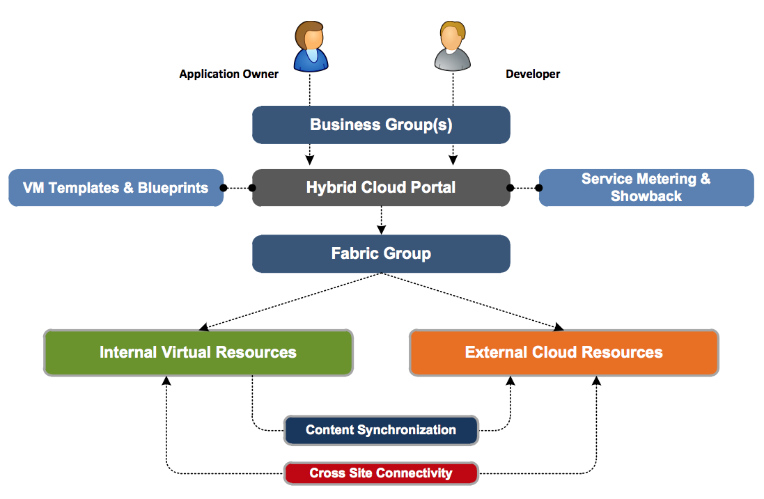 The extensibility of the VMware hybrid cloud provides flexible choice for organizations to optimize their workload placement based on the needs and demands of the application.