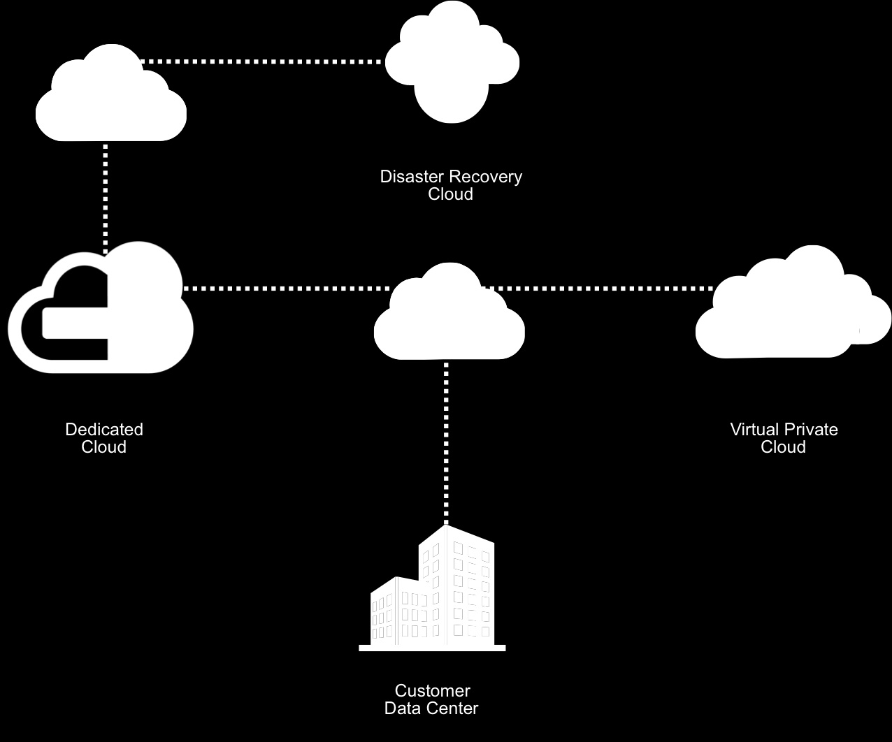 Figure 2. Building out a hybrid cloud infrastructure is akin to building another data center one that is virtual, but another data center nonetheless.
