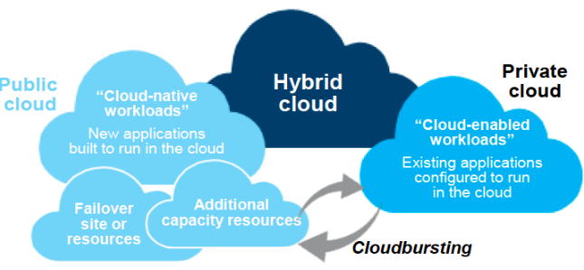 Hybrid Clouds Leveraging new and legacy workloads Retain control of the IT environment and protect proprietary systems and data Address rapidly