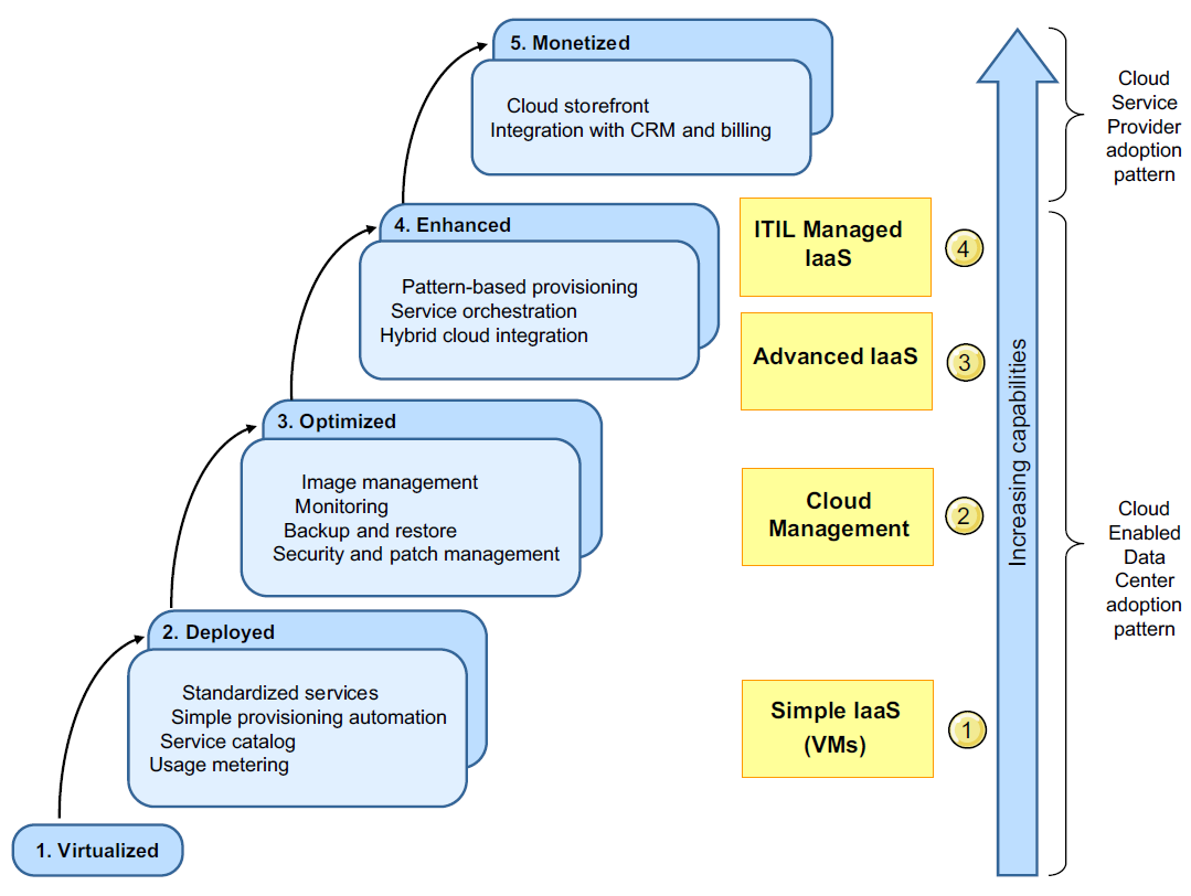 Cloud Capability Maturity Model and