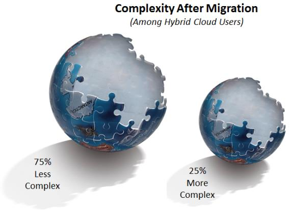 75% of hybrid users interviewed feel their company s IT processes are less complex after migration.