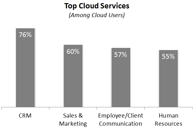 IT Solutions Survey Wakefield Research 4 Business Velocity: A Mix of the Right Technologies Survey: Majority of CIOs on the Cloud For several years the cloud has been the darling of the tech industry.