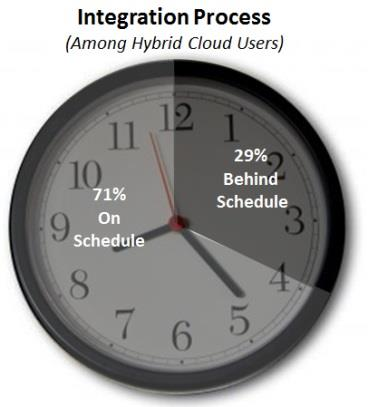 IT Solutions Survey Wakefield Research 6 Integration: Slow is a Problem CIOs Report Full Integration Takes Months While early hybrid cloud adopters believe the mix-and-match approach is here to stay