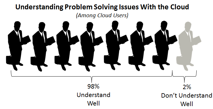IT Solutions Survey Wakefield Research 9 This may explain why, among non-hybrid users, 75% of CIOs report resistance within their companies to implementing hybrid cloud services.