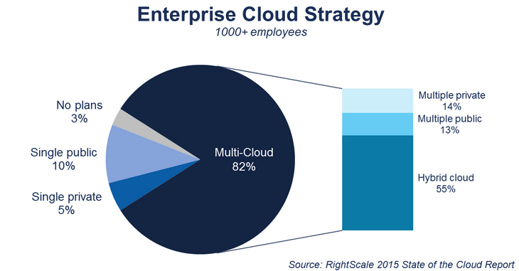 2015 50% 35% 25% PRIVATE CLOUD HYBRID