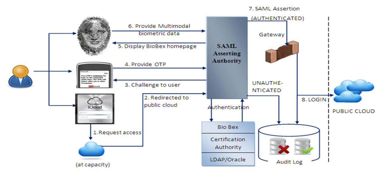 Figure 4 : The proposed Multifactor authentication system In this use case, Security Gateway is placed at the enterprise perimeter to transparently proxy application client sign-on and service