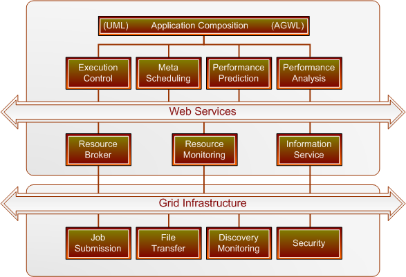 Figure 2.5: Original ASKALON architecture with no Cloud support.
