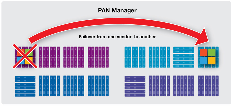 The DR functionality built in to PAN Manager allows you to fail over entire environments, whether that is between racks in the same datacenter or across geographically dispersed datacenters.
