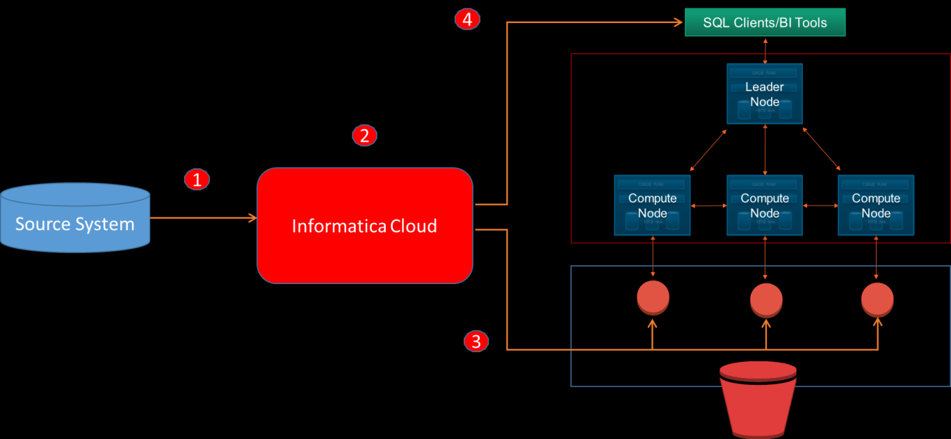 Amazon Redshift Overview Amazon Redshift is a petabyte-scale clustered data warehouse managed as a service.