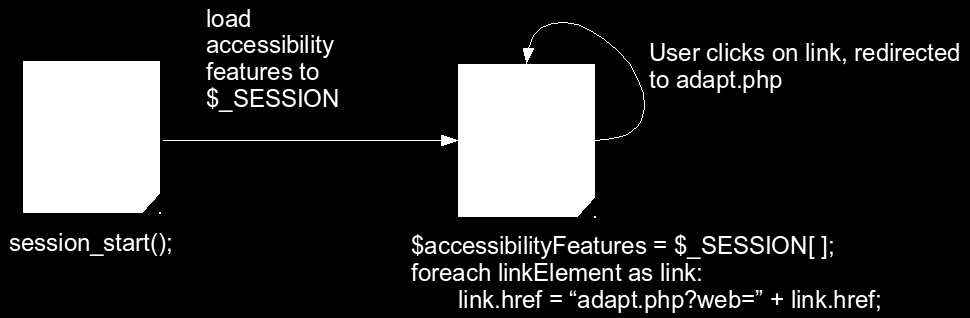Figure 3: Persistent adaptations diagram 4.2.4 Non-functional requirements design In this subsection the design of the non-functional requirements previously stated is described. WCAG 2.