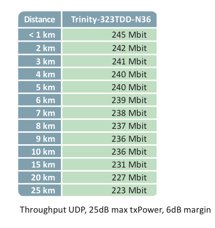 3 GHz for Long Distance and Non-Line-of-Sight Trinity-323TDD-N36 Plus Flexible configurable
