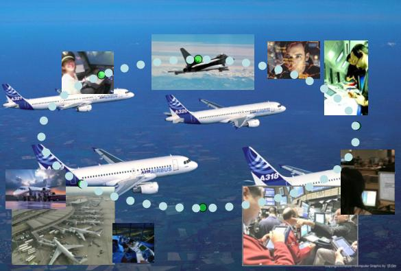 SWIM System Wide Information Management a key enabler to the future ATM Integrates the aircraft both G/G and A/G Regional systems Both Civil and Military Safety