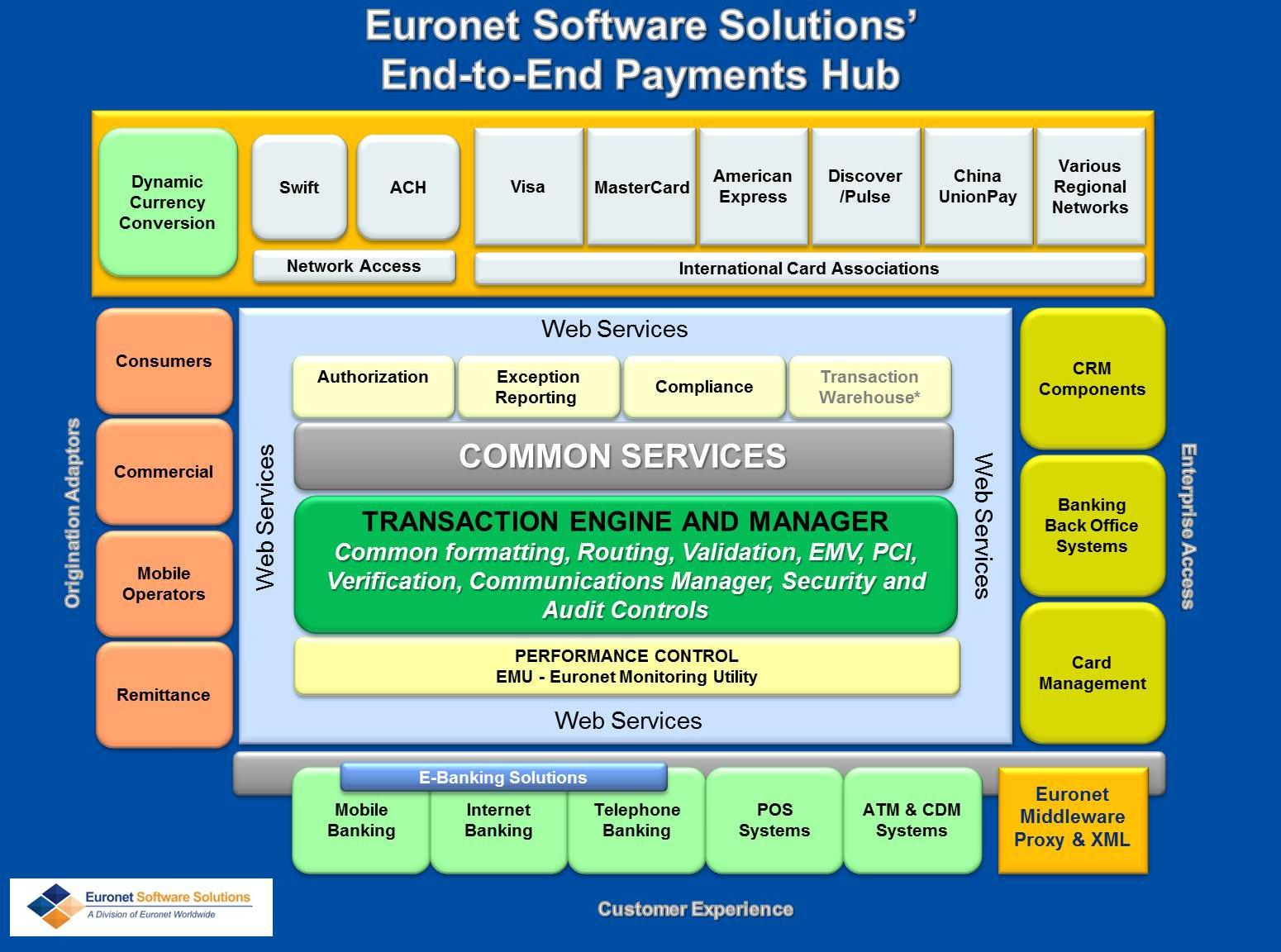 Streamline Your Payment Systems While Euronet Software Solutions ITM system ensures absolute consistency and control across multiple customer touch points, our payments hub architecture creates an