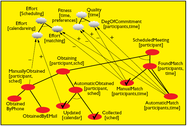 The NFR Framework Softgoal Interdependency Graph (SIG) The NFR Framework Softgoal Interdependency Graph (SIG): Three types of refinements Make >> Help >> Hurt >> Break Operationalize U The NFR