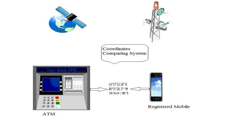 2. Coordinate Comparing System can find the position coordinates(longitude and latitude) of current transaction executing machine on which transaction in holding and registered mobile number of
