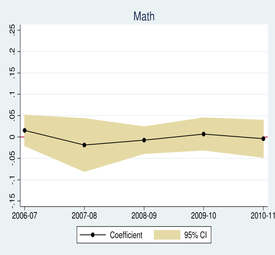 Appendix Figure 3B: Alternate Falsification These graphs display coefficients of the OLS regressions showing treatment effects of attending the worst schools in a given year from the 2006-07 school