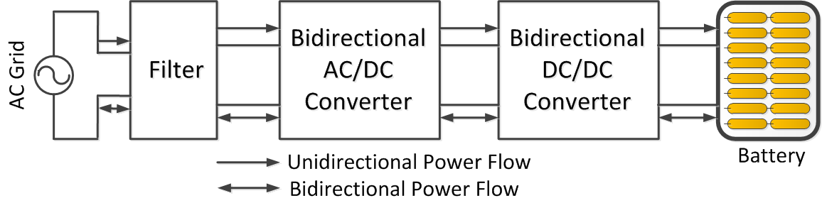 Unidirectional Power Flow Power Flow - Simplifies interconnection issues - Simple control and easy management - Avoids extra battery degradation - Reactive power support (current phase angle control)