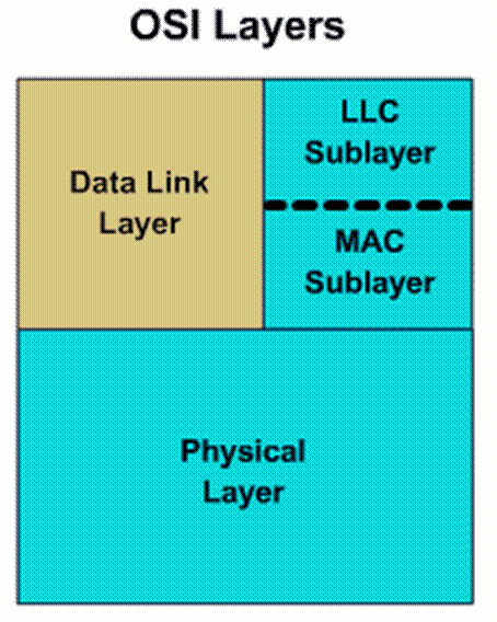 CHAPTER 2. ACHIEVING SECURITY AND QOS IN AD-HOC NETWORKS 11 new technology (e.g., physical layer security and opportunistic scheduling) shows the possibility of exploiting it. 2.1.3 MAC Layer of Wireless Ad-hoc Network MAC Layer is the bottom sub-layer of Data Link layer in OSI Model, as shown in Fig.