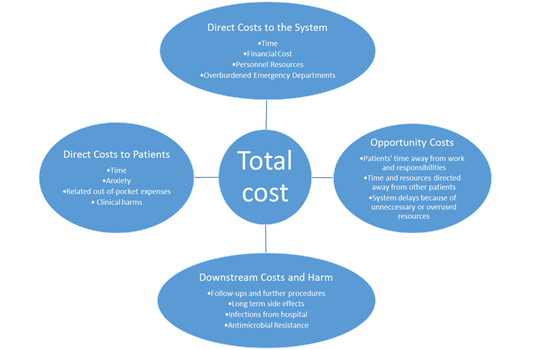 Quality, Cost, and Value QCV 100: An Introduction to Quality, Cost, and Value in Health Care True Costs When you think about the true cost of a medical test or procedure, you need to include several