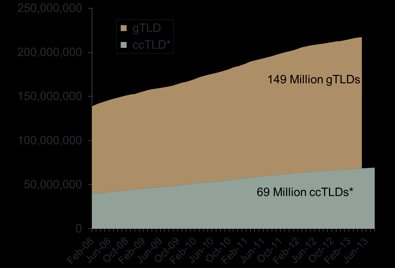Growth of gtlds and cctlds Shifting from the global patterns of the domain name market to changes over time, Figure 4 illustrates the absolute growth in domains in gtlds and cctlds provided by CENTR