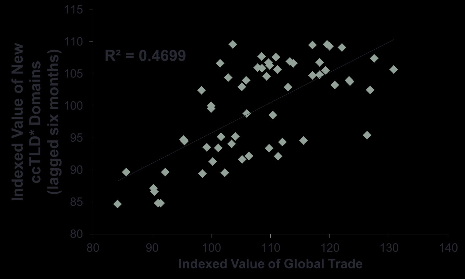 Testing this relationship (see Figure 16) reveals that when the indexed values for new demand for cctlds are lagged by six months there is a strong and positive correlation with the levels of