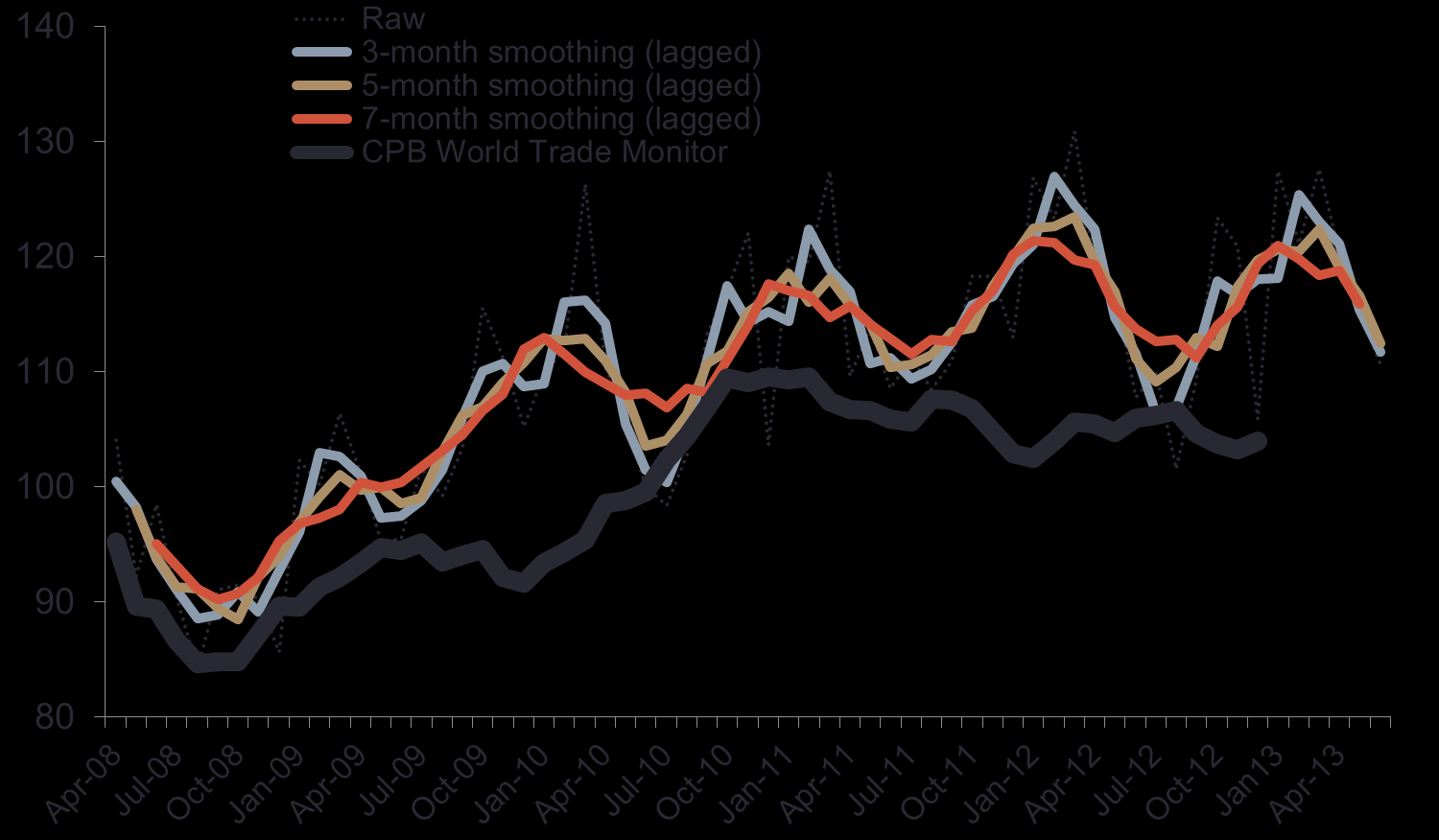 The close connection between new demand and global trade is even stronger when the new demand for domains data is smoothed to remove monthly variability.