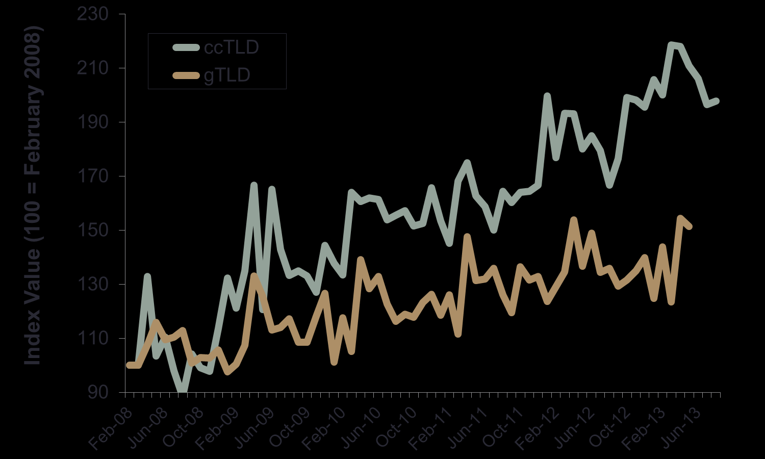 Withdrawn Demand for Domains Deletes Withdrawn demand for domains (deletes) is the counterpart to new demand outlined in the previous section and exhibits a significantly different pattern.
