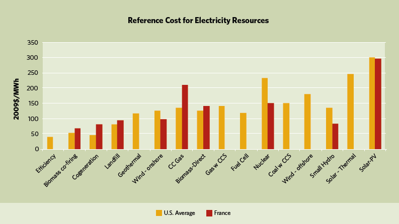 EXHIBIT IV-6: REFERENCE COSTS FOR ELECTRICITY GENERATION Source: France: Ministry of Ecology, Energy and Sustainable Development, Public Summary of Reference Costs for Electricity Generation, 2009;
