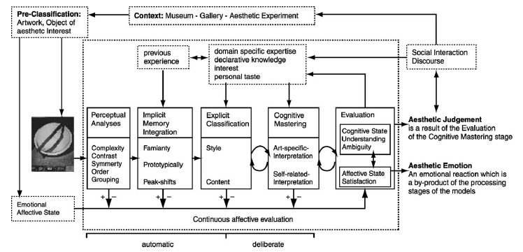 An extensively elaborated process of the aesthetic experience is rendered in Leder s et al. (2004) model of aesthetic appreciation and aesthetic judgment.
