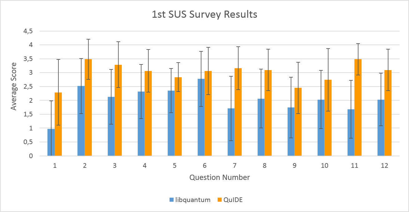 Chapter 9. Research Results 83 Figure 9.1: Results of the SUS survey which was carried out at the beginning of the Quantum Computation Theory course for the 4th-year Computer Science students.