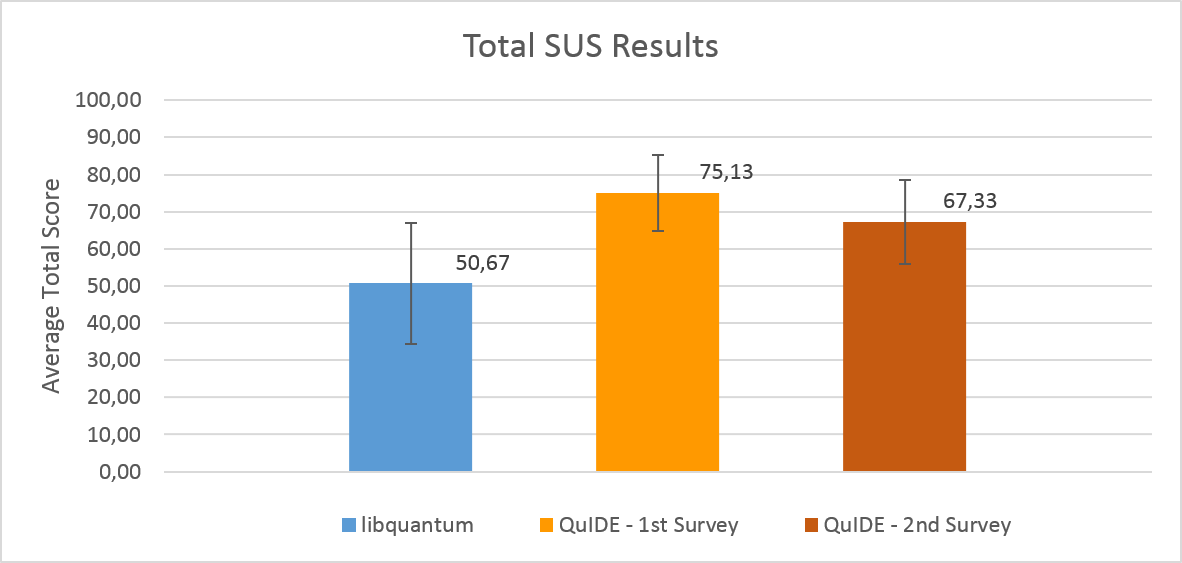84 Chapter 9. Research Results Figure 9.2: Results of the second SUS survey, which was carried out at the end of the Quantum Computation Theory course.