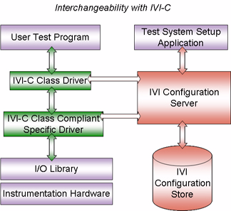 IVI Configuration Store The IVI Configuration Store holds information about the IVI drivers installed on your computer and configuration information for your instrument system.