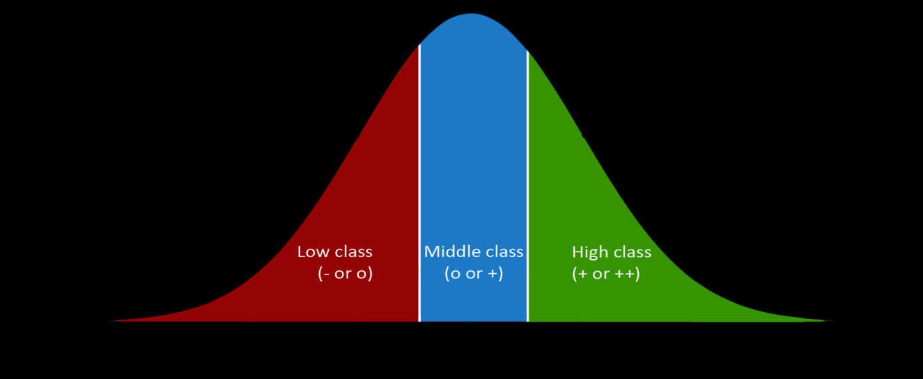 middle class and 30.9% in both the low and high class under a normal distribution. Figure 6 shows the distribution of classes in case of normally distributed scores.