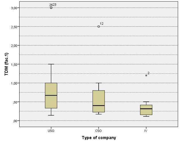 Figure 8: Box plot of the TDM per type of NTBF The histograms of the distributions of TDM values of USOs, CSOs and IVs, respectively (figure 9), shows that the data are not normally distributed.