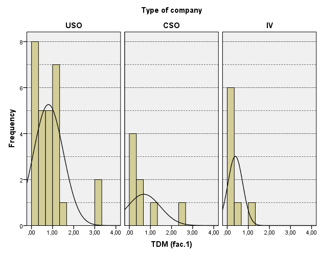 Figure 9: Histogram of the TDM per type of NTBF Table 6: Kruskal-Wallis Test of TDM per type of NTFB Ranks Type of company N Mean Rank TDM USO 28 25.46 CSO 8 20.25 IV 8 14.