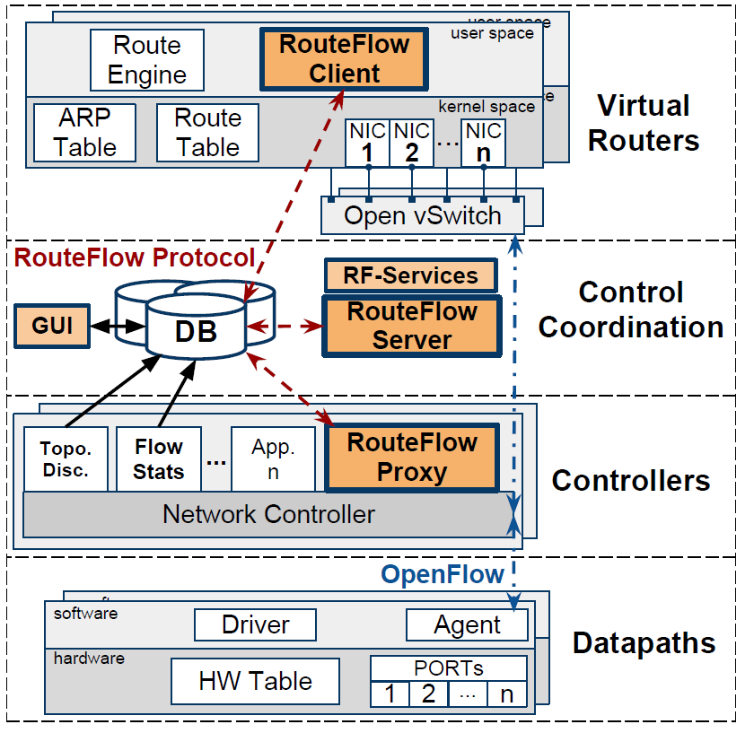 Design Key Features Modular architecture Database layer RF-Proxy RF-Server RF-Client JSON-based IPC