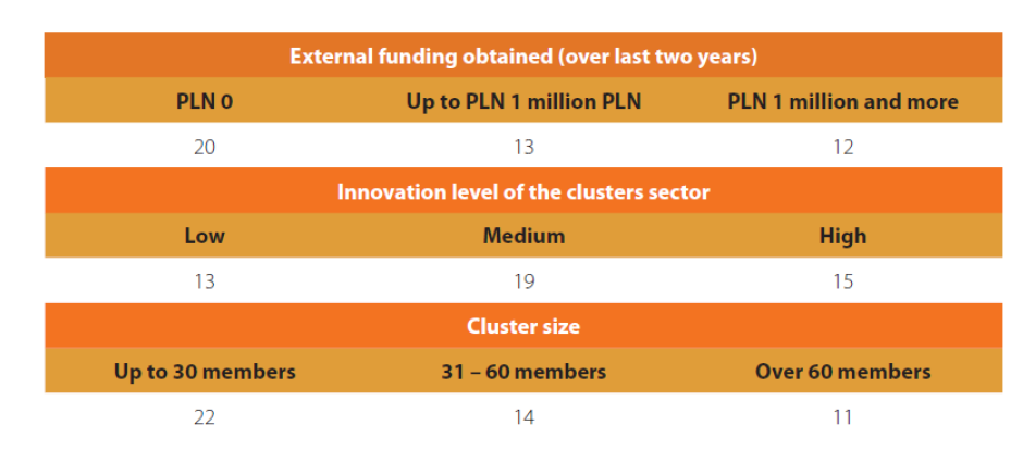 According to the data collected in the course of interviews, more than 44% of clusters have not received any external funding in the last two years.