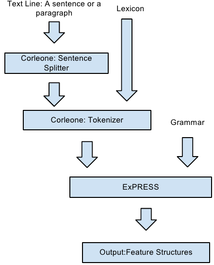 Figure 1. System structure. The Express grammar can be written in several levels. This feature allows to concentrate on different aspects of texts and do shallow parsing, by using clues incrementally.