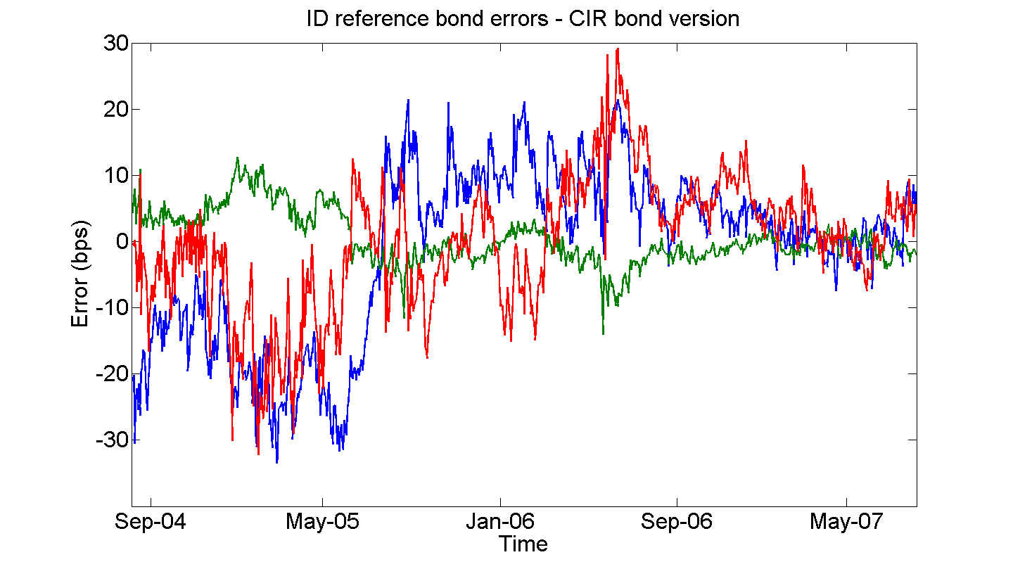 Figure 2: Pricing errors for yields observed with error.