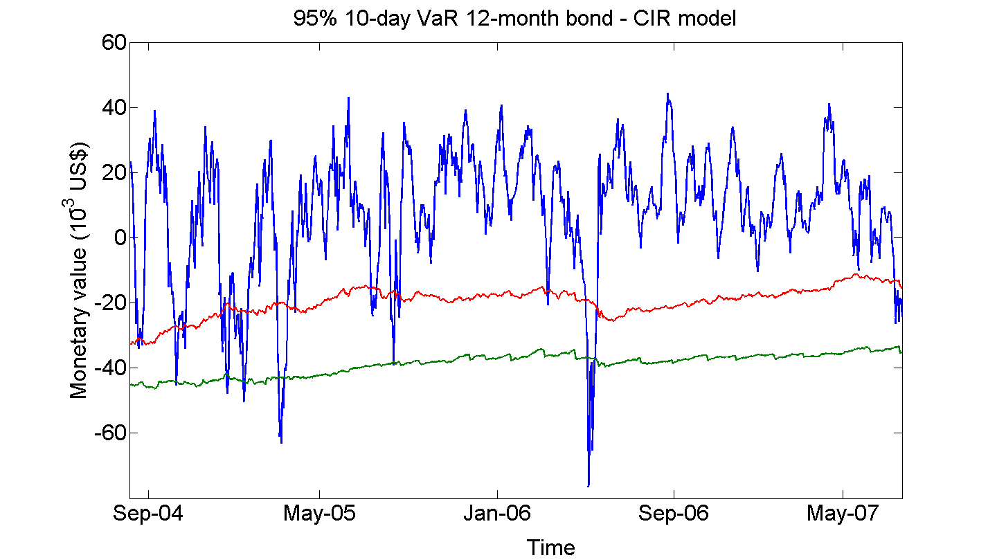Figure 5: P&L and 95% 10-day VaR for zero coupon-bonds. This gure shows the time series of 95% 10-day VaR and P&L for Brazilian zero coupon bonds between August, 2004 and August, 2007.