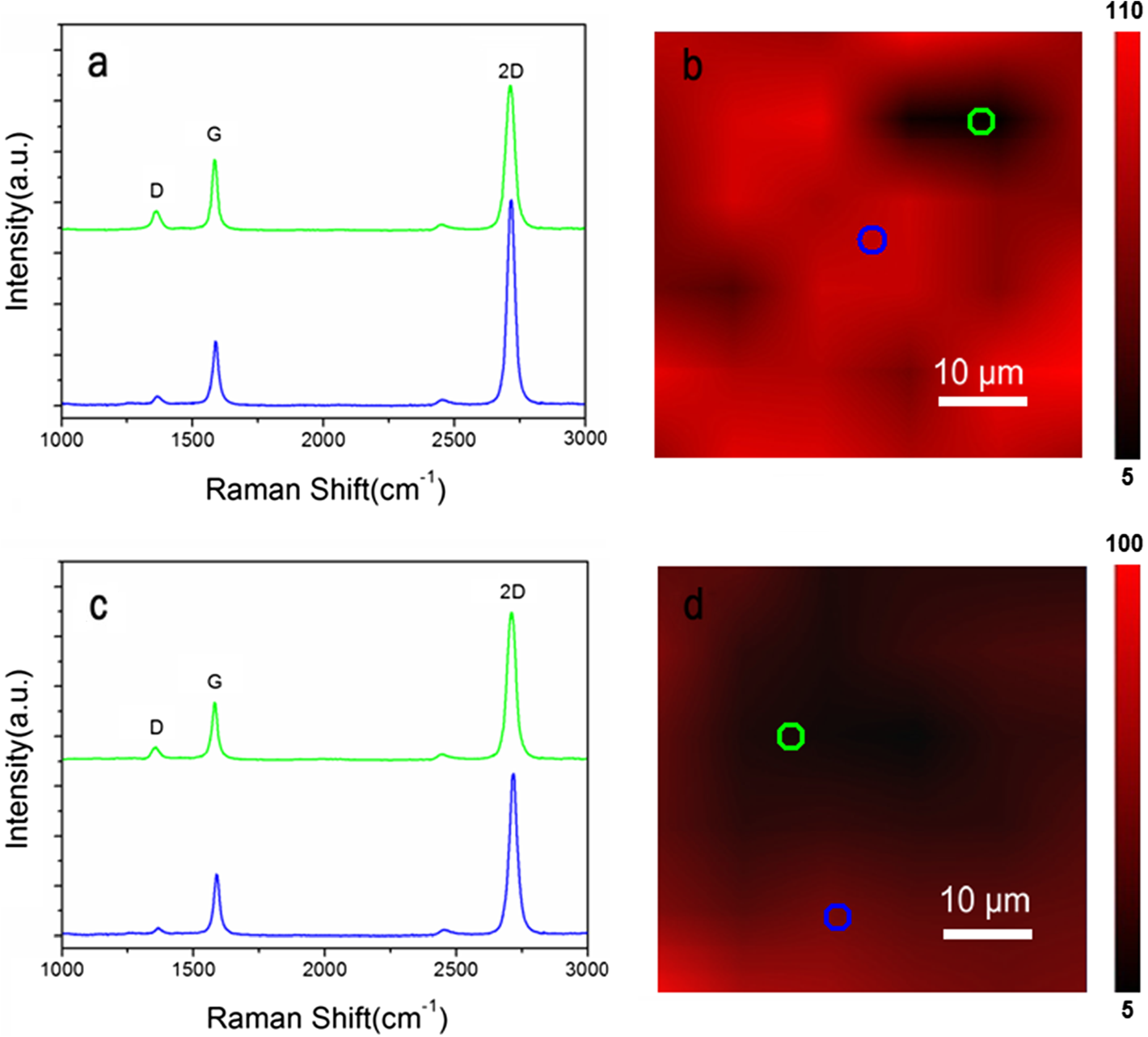 Man et al. Nanoscale Research Letters (2015) 10:279 Page 5 of 12 Fig 3 Raman spectroscopy analysis of graphene on BMN film. a Raman spectra from marked spots with corresponding colored circles in (b).