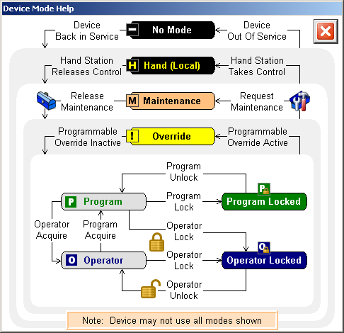Modes of Operation and Security A comprehensive security model is implemented allowing different functions to be granted or denied access based on a defined user or group.