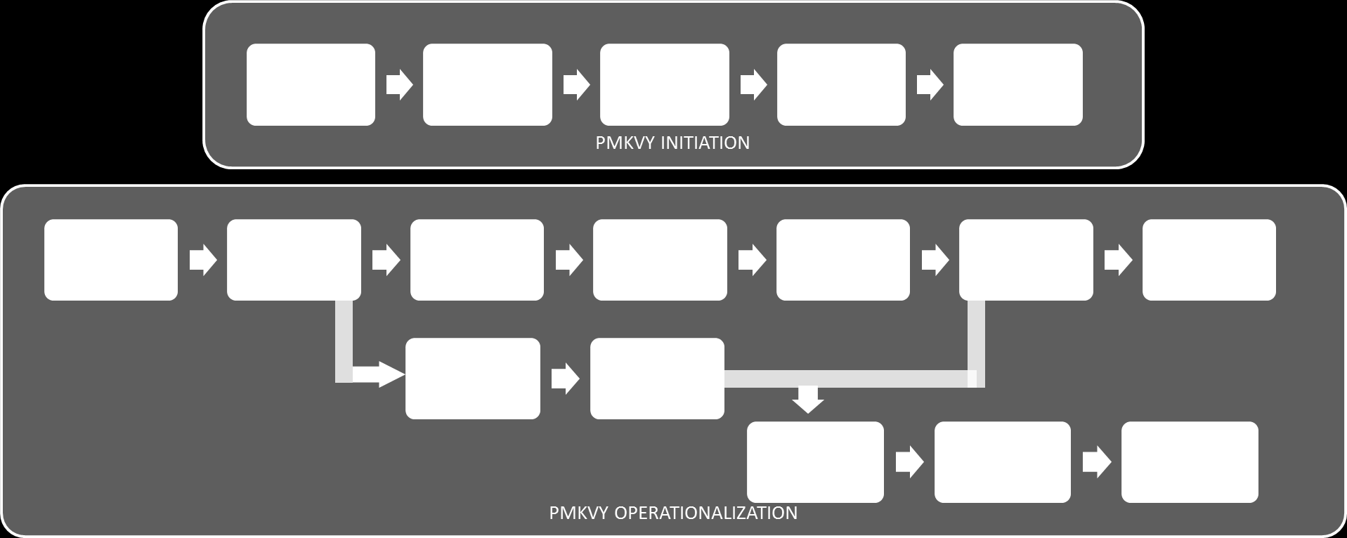 2. PMKVY Implementation Process Overview The overall process of the PMKVY Scheme is as represented below: Figure 2: Overall