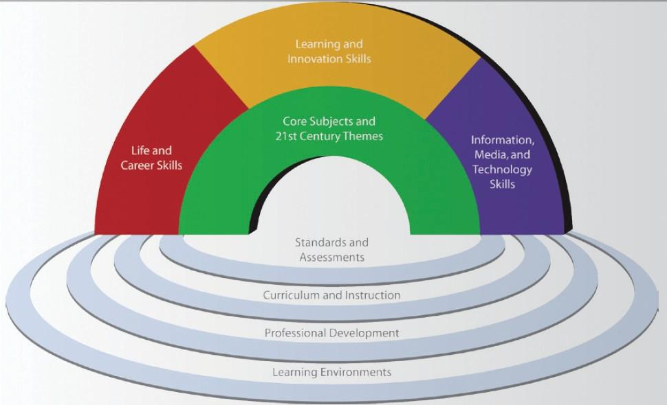 Framework for 21st Century Learning The Partnership for 21st Century Skills has developed a vision for 21st century student success in the new global economy.