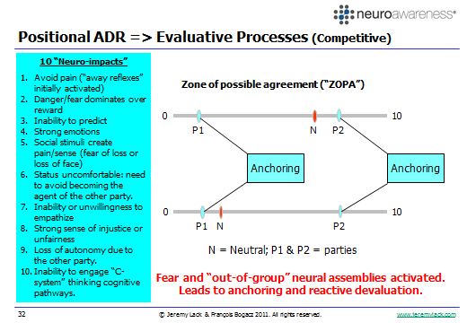 Figure 4: Positional (Competitive or Adversarial) Dispute Resolution In positional ADR processes the ten neuro-commandments are likely to be primed negatively due to the inherently competitive or