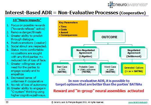 Figure 5: Interest-Based (Cooperative or Amicable) Dispute Resolution The neurobiological impact of using non-evaluative interest-based or problem-solving ADR processes is summed up diagrammatically