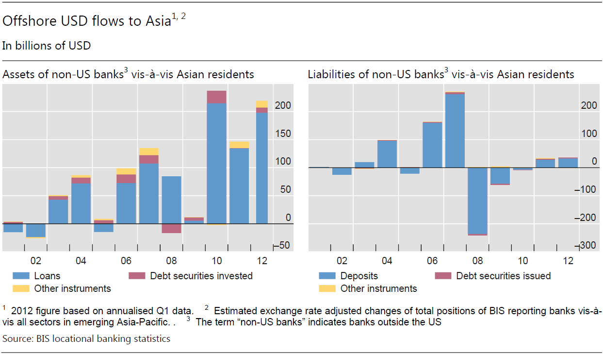 Offshore USD Lending Boom A New Credit Channel?